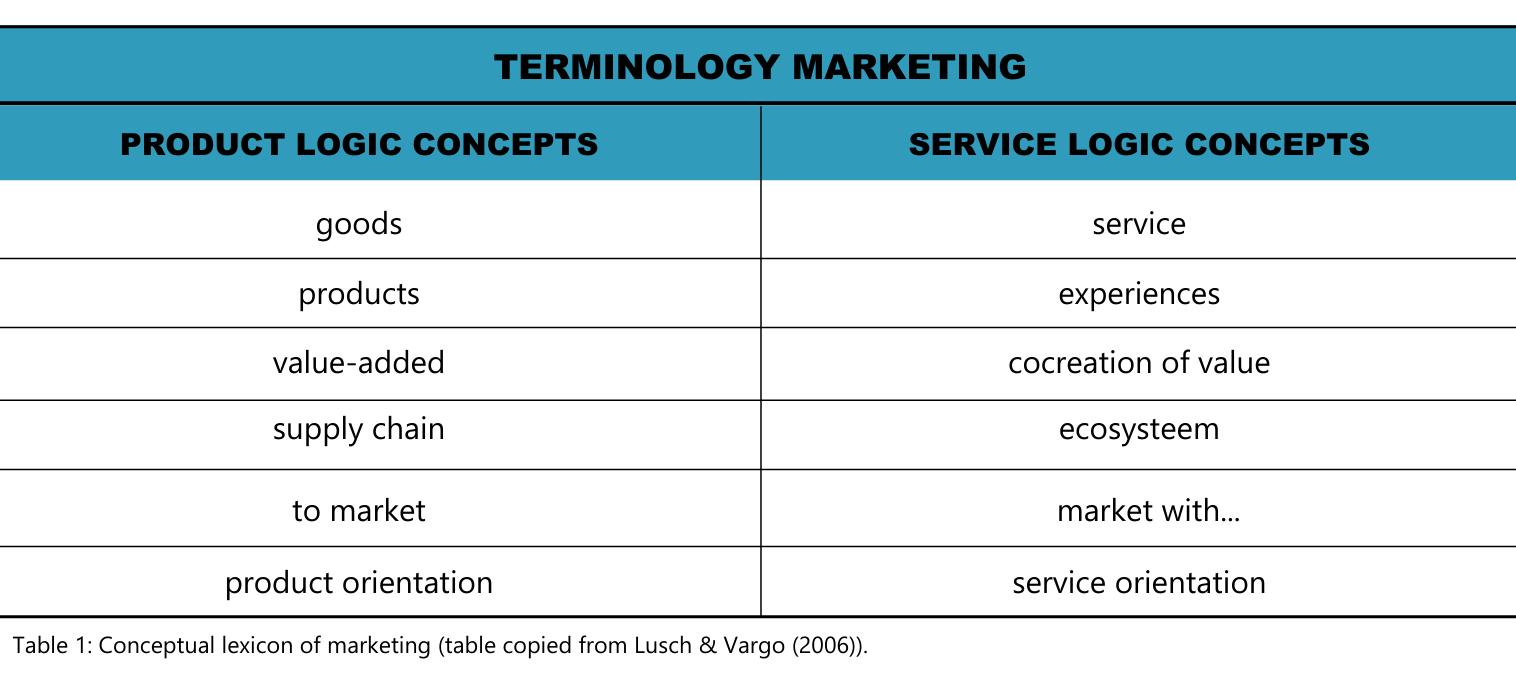 Terminology Marketing