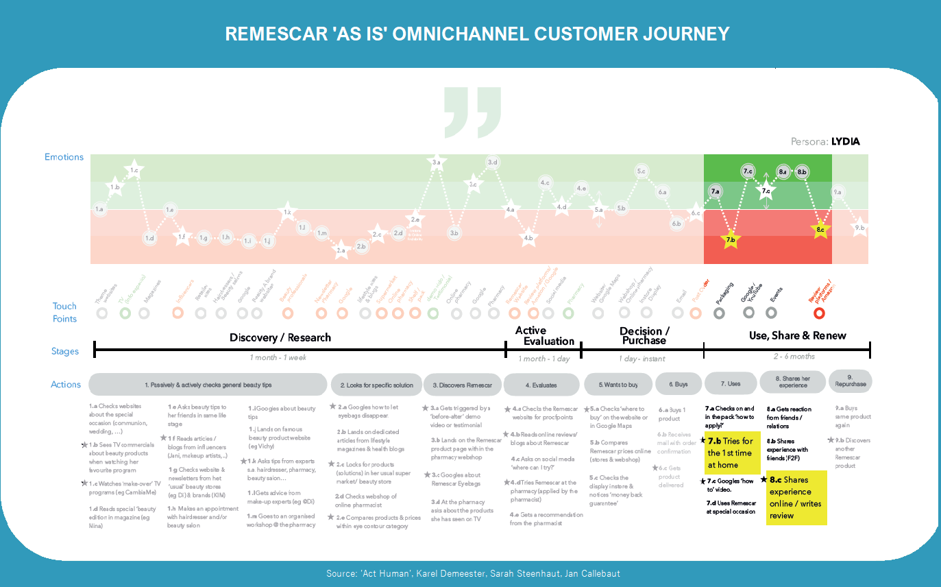 Sylphar customer journey